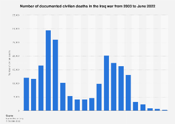 Civilian deaths in Iraq war 2003-2019