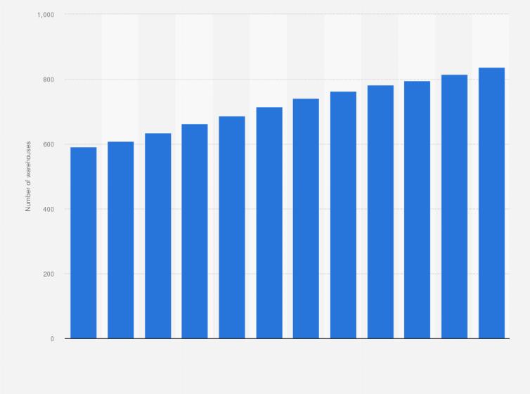 Costco's number of warehouses worldwide 2018 | Statista