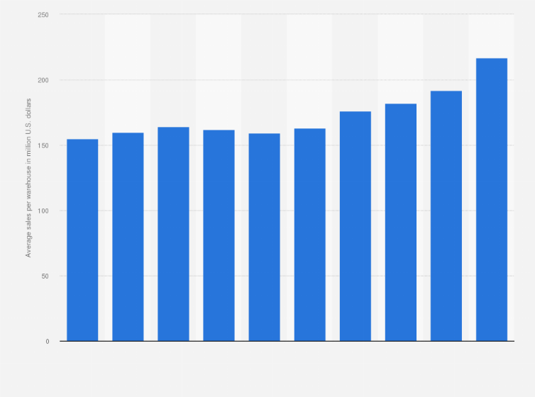 Costco S Average Per Warehouse Worldwide 2018 Statistic