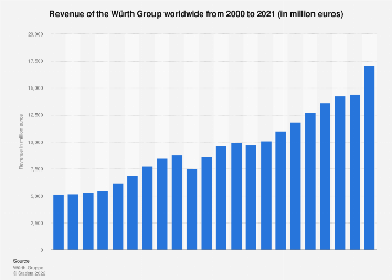 Revenue of the Würth Group worldwide 2000-2017