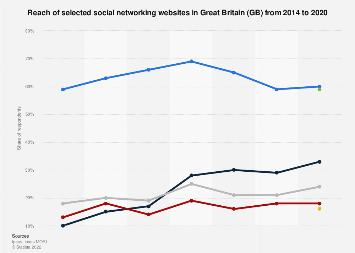 Reach of selected social networking websites in the Great Britain 2014-2017