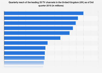 Leading TV channels in the United Kingdom (UK) as of Q4 2017, by quarterly reach