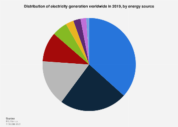 World electricity generation by energy source 2015