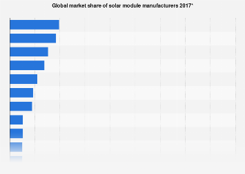 Solar PV module manufacturers - market share based on revenue 2015