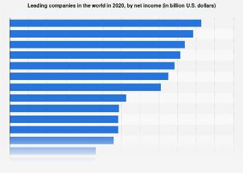 Ranking of the 50 most profitable companies worldwide 2016