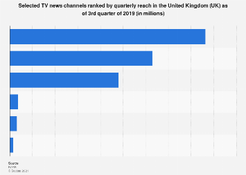 TV news channels ranked by reach in the United Kingdom (UK) as of Q3 2018
