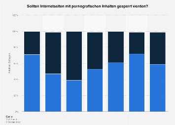 Umfrage zur Zensur von pornografischen Internetseiten 2014
