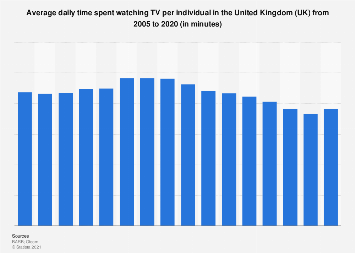 Daily TV viewing time per person in the United Kingdom (UK) 2005-2017