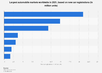 Largest Automobile Markets Worldwide New Car Registrations 2017