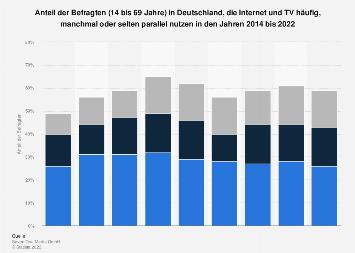 Parallelnutzung von Internet und Fernsehen bis 2019