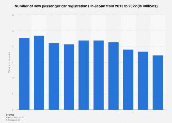 Passenger car sales in Japan 2008-2017