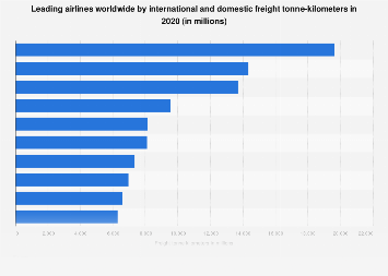 Airlines worldwide - total freight tonne-kilometers 2016