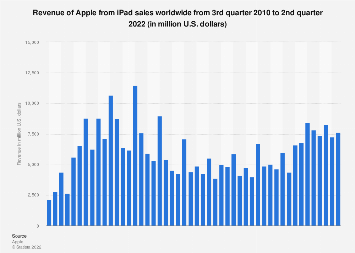 Apple's global revenue from iPad sales 2010-2017
