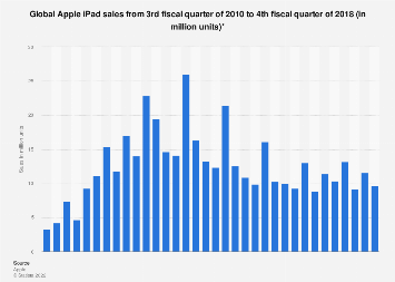 Apple iPad sales worldwide 2010-2018, by quarter