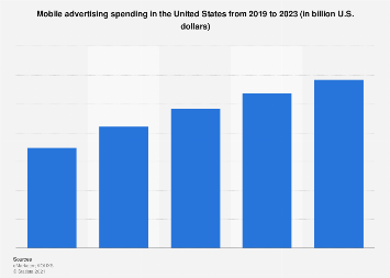 Mobile advertising spending in the U.S. 2015-2022