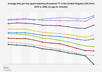 TV consumption in the UK: hours of daily viewing per individual 2010-2016, by age