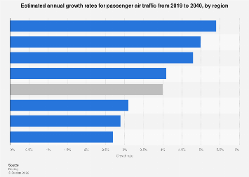 Air traffic - passenger growth rates forecast 2017-2036