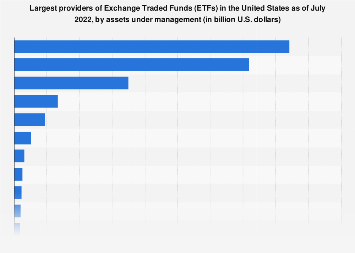 Leading providers of ETFs in the U.S. 2016, by assets