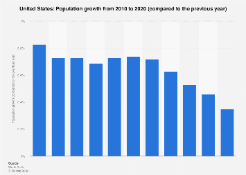 Population growth in the U.S. 2017