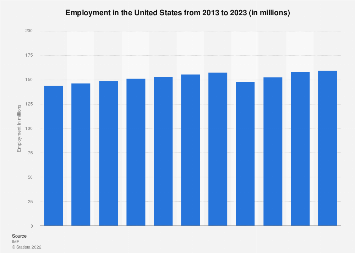 Employment in the United States 2019