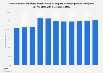 National debt in the US in relation to gross domestic product (GDP) 2024*