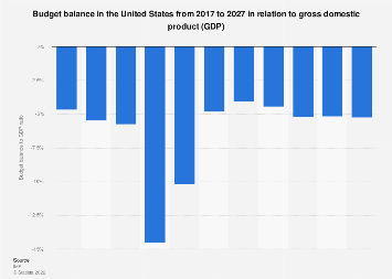 Budget balance in the United States in relation to gross domestic product (GDP) 2022