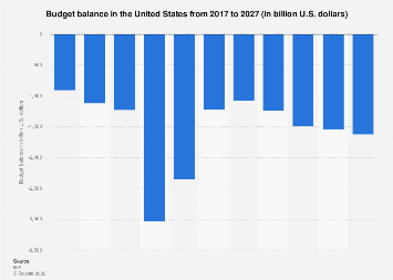 Budget balance in the United States 2022