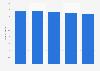 Umfrage in Deutschland Verwendung von Badezusatz bis 2018