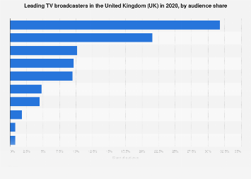 Leading TV broadcasters in the United Kingdom (UK) 2017, by audience share