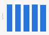 Umfrage in Deutschland Verwendung von Haarshampoo bis 2018