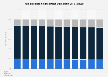Age distribution in the United States 2017