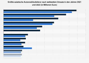 Umsatzstärkste Automobilzulieferer in Asien 2016