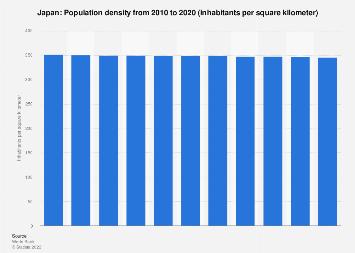 Population density in Japan 2017