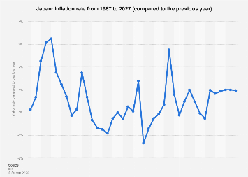 An Inflation Rate 2021 Statista
