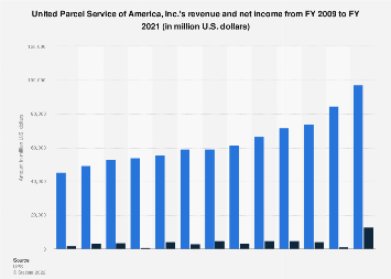 UPS - revenue and net income 2009-2017