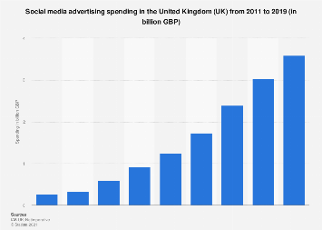 Social media advertising spending in the UK 2011-2018