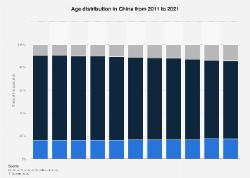 Age distribution in China 2006-2016