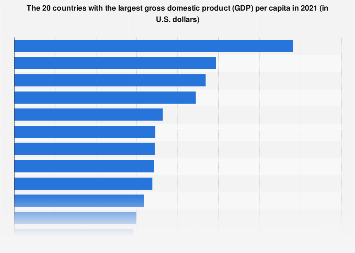 Countries with the largest gross domestic product (GDP) per capita 2017