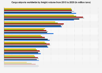Largest cargo airports worldwide by freight volume 2013-2016