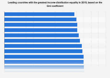 Gini Index - countries with the greatest income distribution equality 2015