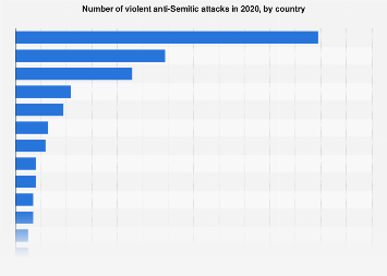 Violent anti-Semitic attacks in selected countries 2017