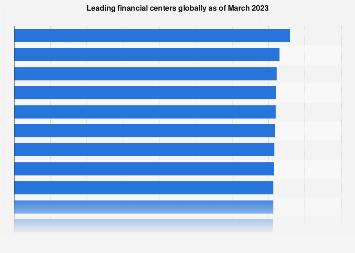 Leading financial centers worldwide 2019