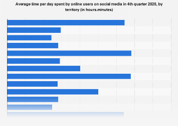 Social media: daily usage in selected countries as 4th quarter 2015