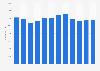 Panalpina - worldwide number of employees 2007-2018