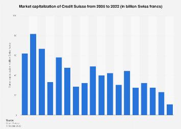 Credit Suisse: market cap 7 Statista