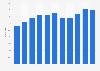 Tier 1 ratio of Credit Suisse 2012-2018
