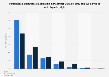 Percentage of U.S. population as of 2015 and 2060, by race and Hispanic origin