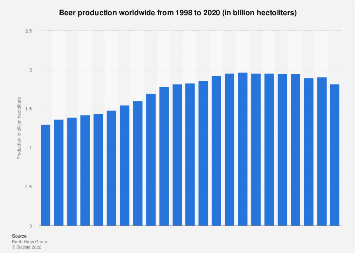 Global beer production 1998-2016