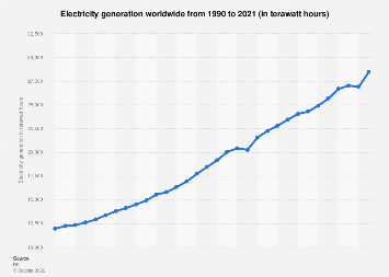 Global generation of electricity generation 1990-2017