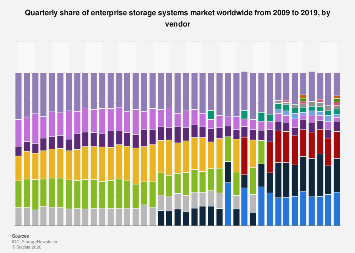 Market share of enterprise storage systems 2009-2018, by vendor